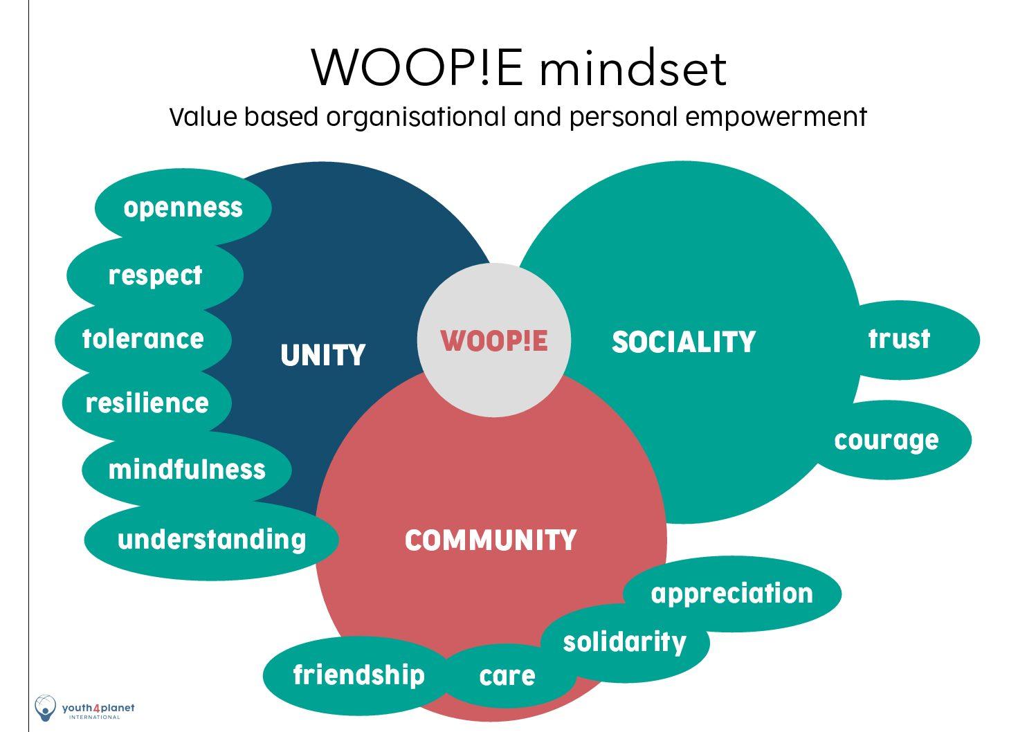 SDG Festival of Action: WOOP!E ist eingebunden